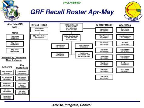 recall roster template ppt capt jason vanta 28 mar 2013 powerpoint presentation