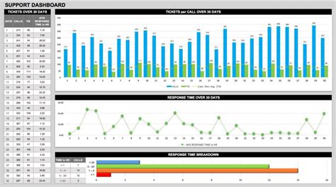 operations dashboard template creating operations dashboards smartsheet