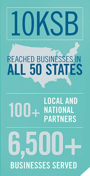 Goldman Sachs Mba Associate Program by Goldman Sachs Mini Mba Program Helps Businesses Leap To
