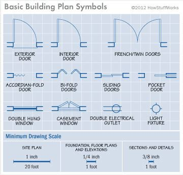 how to read building plans wonderful house plan symbols pictures best inspiration
