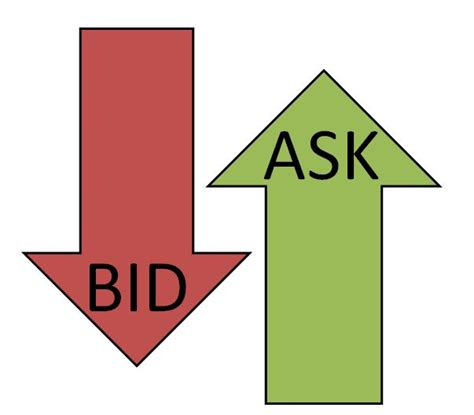 ask e bid differenza tra bid e ask qual 232 la differenza tra