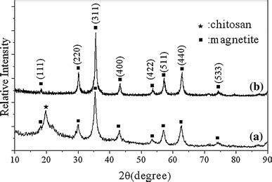 xrd pattern magnetite xrd patterns for the magnetite chitosan composite a and