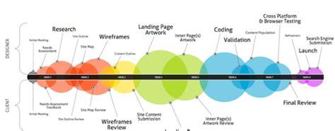 web layout history history of web design