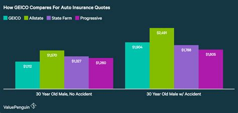 Cheap Car Insurance 21 Year by Geico Insurance 21 Year How To Get To