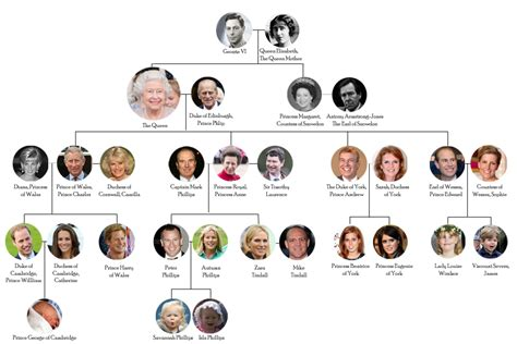 house of windsor the royal records the british monarchy the house of windsor the house of windsor