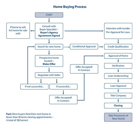 house buying process steps guide to buying a home in atlanta ga collette mcdonald associates