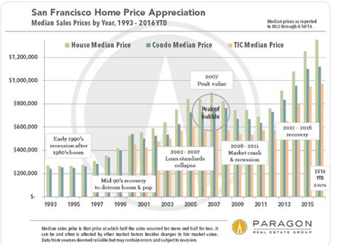 bay area housing bubble the latest bay area housing gimmick having investors pay for half of the standard 20