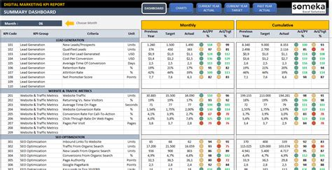kpi measurement template digital marketing kpi dashboard ready to use excel template