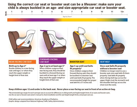 child safety seat guidelines safety seat recommendations american academy of