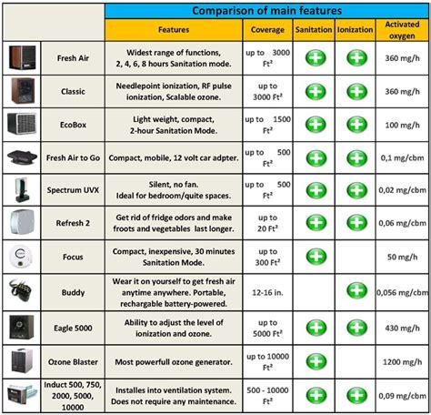 product comparison charts