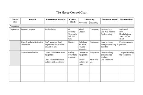 haccp plan template free 4 best images of haccp flow chart template printable