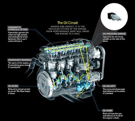how does a cars engine work 2001 chevrolet astro head up display why does your car s oil light come on