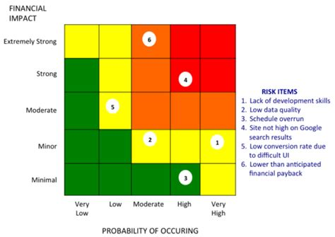 risk heat map template risk management performancesoft