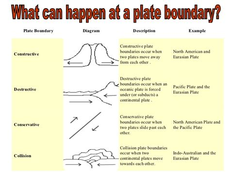 constructive plate margin diagram image result for constructive plate boundaries important