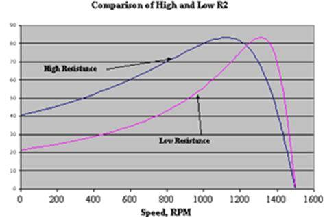 induction motor torque production copper motor rotor production process optimization of motor rotor slot shape frame size