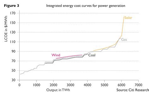 photovoltaic cost how the iea exaggerates the costs and underestimates the