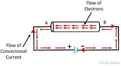 flow of electric current in a circuit what is electric current definition unit direction of