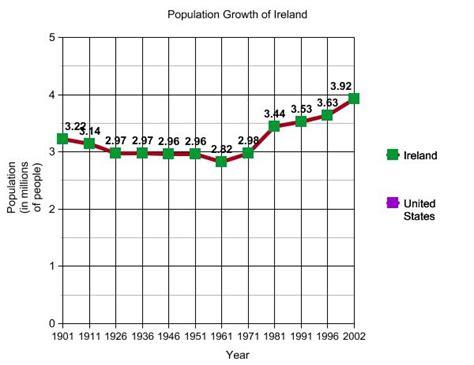 ljhsmaurer population growth of ireland and the united