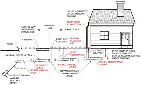 sewer line diagram house plumbing diagram to sewer plumbing and piping diagram