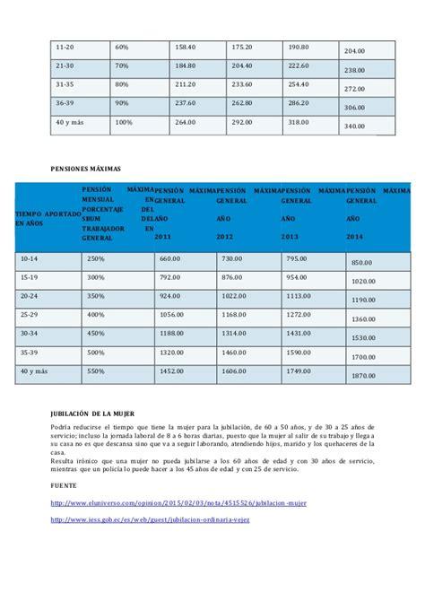 penciones de ecuador edad y a 241 os para jubilarse en ecuador jubilaci 243 n para
