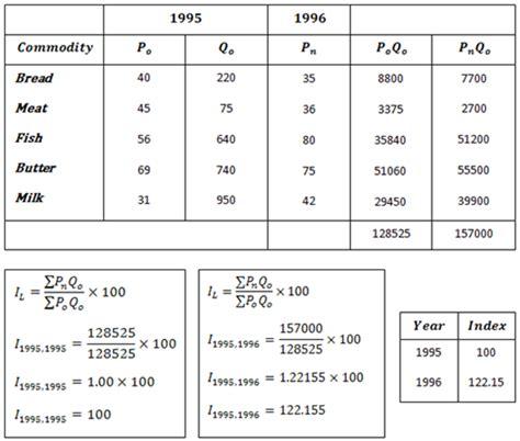 Laspeyres Index Mba laspeyres price index