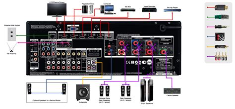 onkyo receiver wiring diagram how to connect onkyo