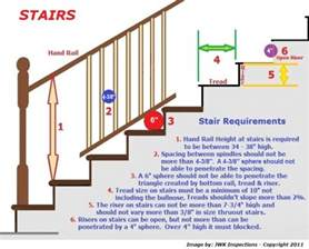 Deck Stair Handrail Height Code Stair Rail Requirements San Antonio Home Inspections