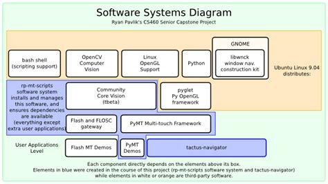 system diagram software software gt tactus navigator pavlik tactus