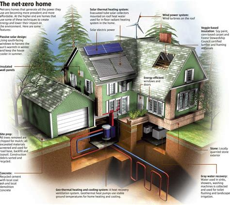 net zero home design plans green homes fundmyremodel com