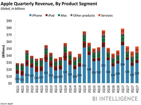 apple yearly revenue apple q4 2017 earnings revenue eps iphone sales