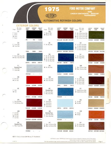 dupont automotive paint colors autos post