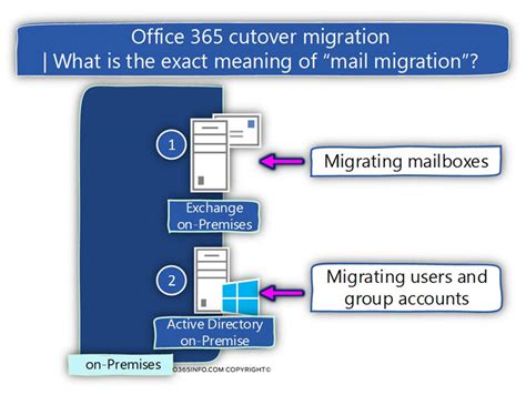 Office 365 Mail Exchange Cutover Mail Migration Exchange On Premises Pre