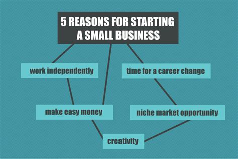 5 reasons for starting a small business graphic and