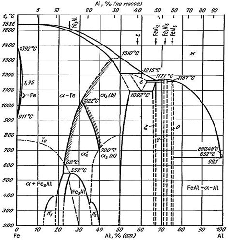 fe al phase diagram materials free text characterization of low