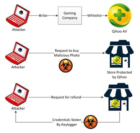 qihoo mobile security qihoo 360 just the tip of the whitelisted malware iceberg