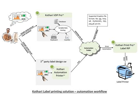 printing workflow label edition kothari info tech p ltd