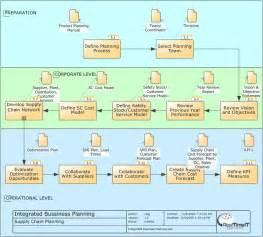 microsoft dynamics nav navision integrated business planning