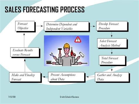 11 10 Forecasting Mba Lucky 7 sales forecasting