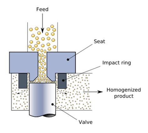 bead mill wiki homogenization chemistry