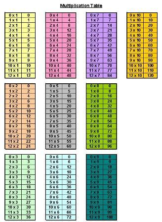 printable multiplication tables printable multiplication