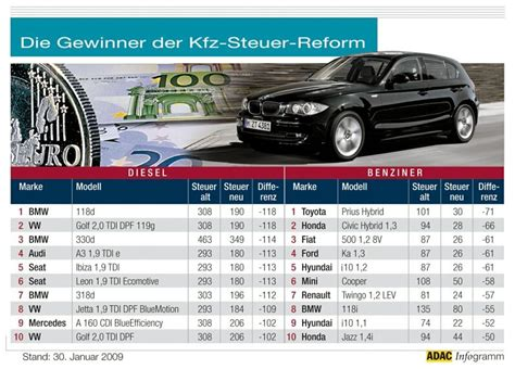 Steuer Auto by Die Kfz Steuer Wird Zur Co2 Steuer