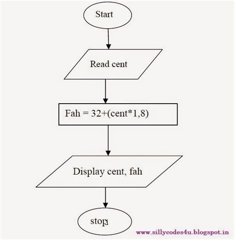 c program to flowchart converter c program to convert temperature from centigrade to