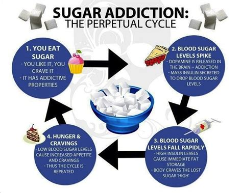 Side Effects Of Sugar And Carb Detox by Obesity Monterey Bay Holistic Alliance