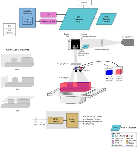 digital light processing 3d printing ti dlp is digital light processing dtg 3d