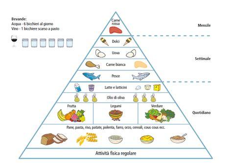 dieta mediterranea e piramide alimentare piramide alimentare ministero nutrire il pianeta dieta