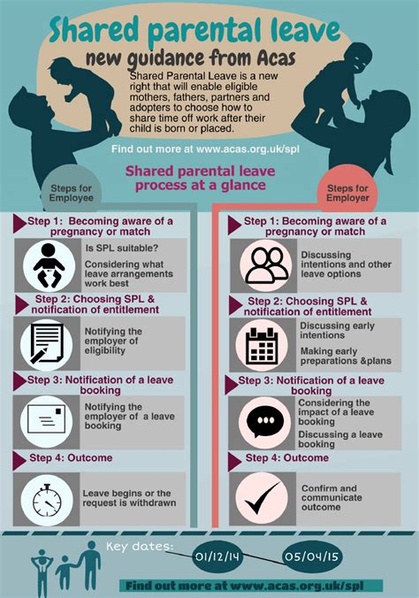 shared parental leave and pay advice guidance acas