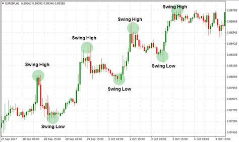 successful swing traders how to find a successful trading style forextips