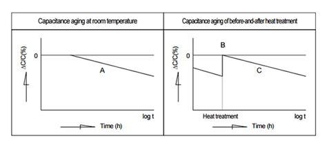 ceramic capacitor ambient temperature range faq ceramic capacitors faq electronic components devices kyocera