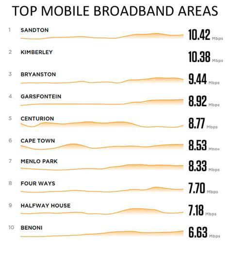 best broadband in my area best broadband suburbs in south africa