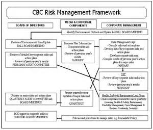 operational risk policy template policy 2 3 32 risk management